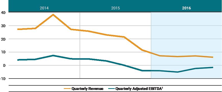 2016 Annual Report - McCoy Global Inc